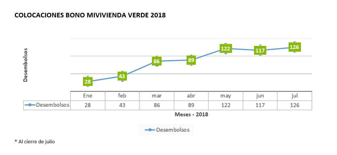 Colocaciones del Bono MiVivienda Verde en 2018.