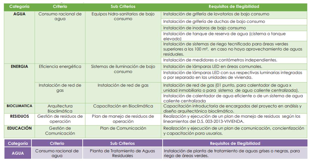 Consideraciones obligatorias para los Bonos de Grado 1 (verde) y Grado 2 (morado).