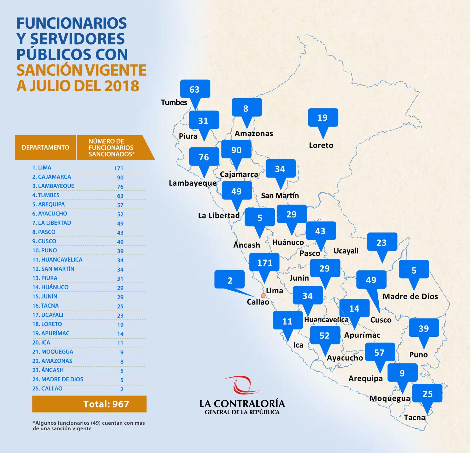 El mapa con el número de sancionados e inhabilitados por región, según la Contraloría. (Foto: Difusión)