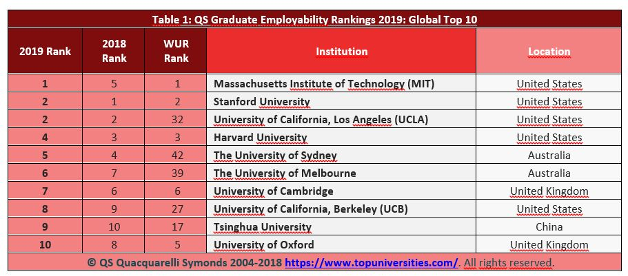 Las 10 mejores universidades en empleabilidad de sus graduados. (Fuente: QS)
