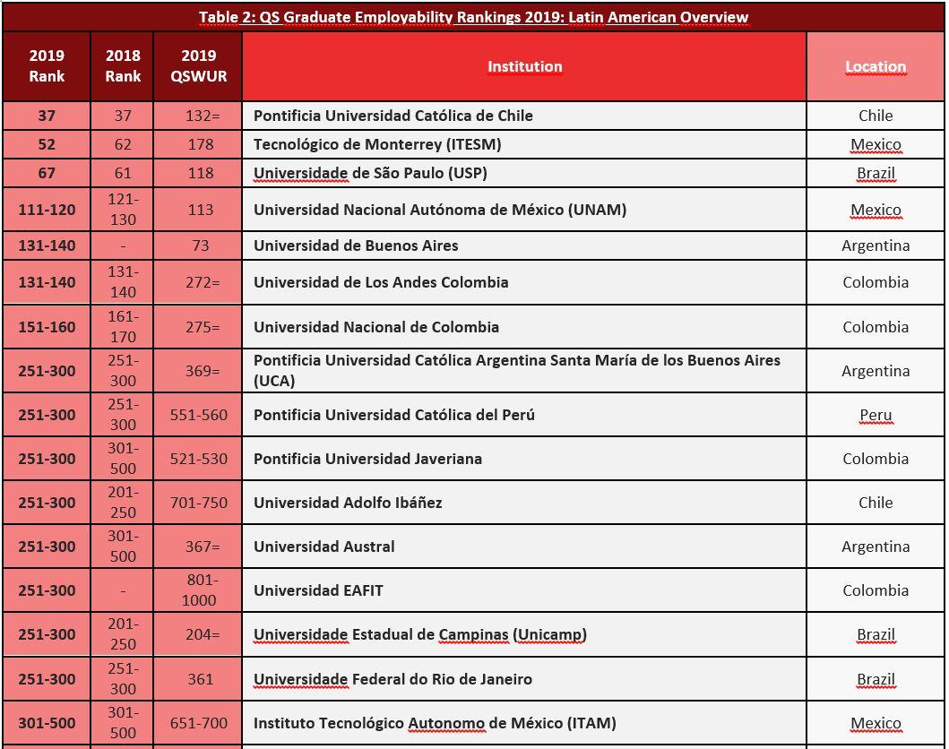 Las mejores universidades en empleabilidad de América Latina. (Fuente: QS)