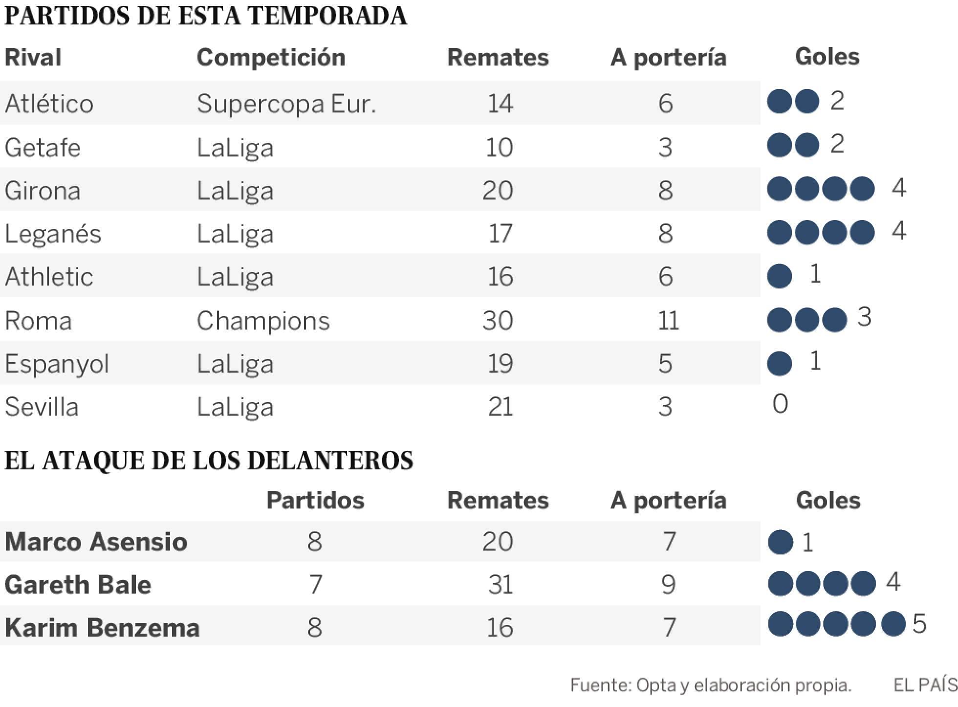 Los números de Real Madrid con Cristiano (hasta 2017-18) y sin él (2018-19). [Fuente: El País, con datos de Opta]