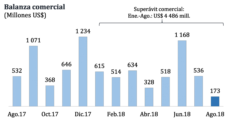 El resultado del superávit comercial de agosto fue el más bajo en lo que va del 2018. (Fuente: BCR)