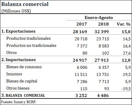 Reporte de la balanza comercial en el periodo Enero-Agosto. (Fuente: BCR)
