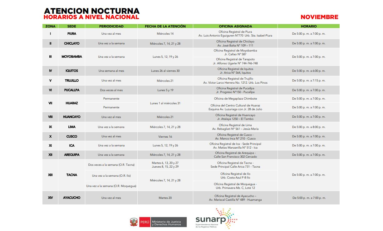 Esta es la lista de oficinas registrales de la Sunarp que atenderán en horario nocturno durante noviembre. (Foto: Facebook)