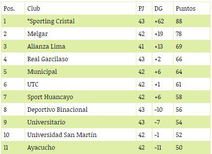 Los clubes que terminen del 5° al 8° puesto clasificarán a la primera fase de la Copa Sudamericana.