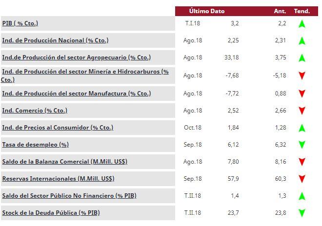Indicadores macroeconómicos de Perú en lo que va del 2018. (Fuente: Econolatin)