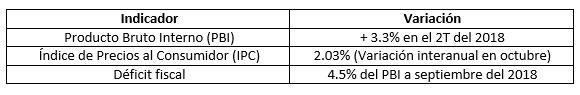Indicadores macroeconómicos de Costa Rica en lo que va del 2018. (Fuente: Banco Central de Costa Rica)