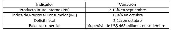 Indicadores macroeconómicos de Perú en lo que va del 2018. (Fuente: INEI)