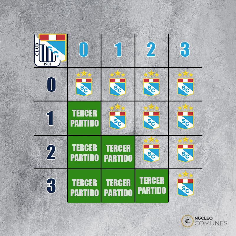 Mira qué pasaría según el resultado del Sporting Cristal vs. Alianza Lima. (Ilustración: Iván Huerta / Núcleo Comunes GEC)