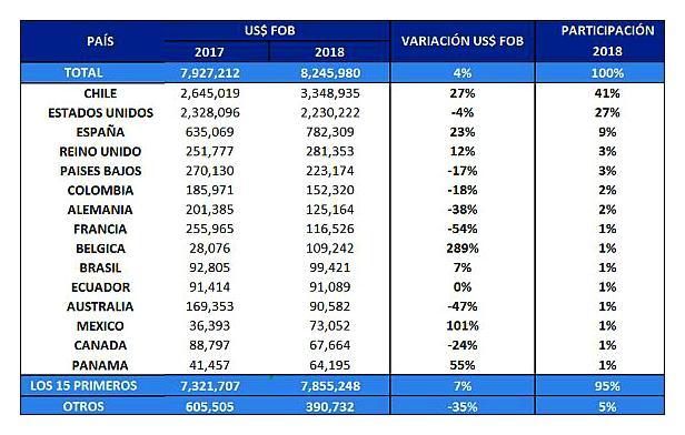 Exportaciones de pisco a noviembre de 2018. (Fuente: Adex)