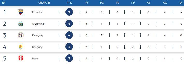 Así está la tabla del Grupo B del Sudamericano Sub 20. (Foto: Conmebol)