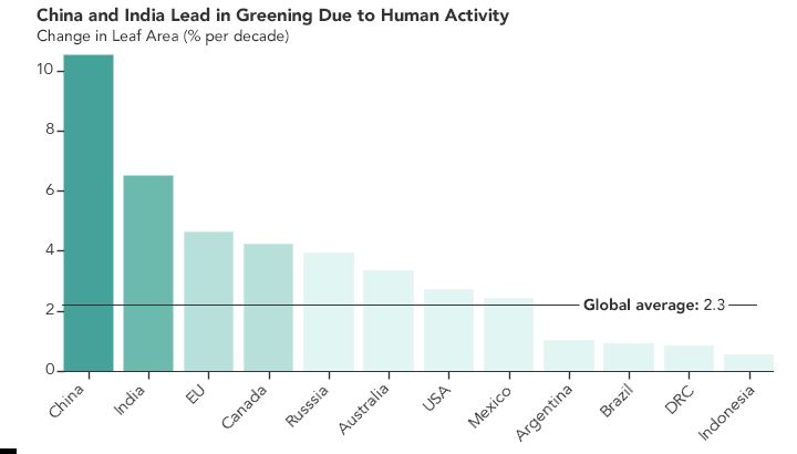 La actividad humana en China e India dominan la ecologización de la Tierra, según un estudio de la NASA. (Foto: NASA)
