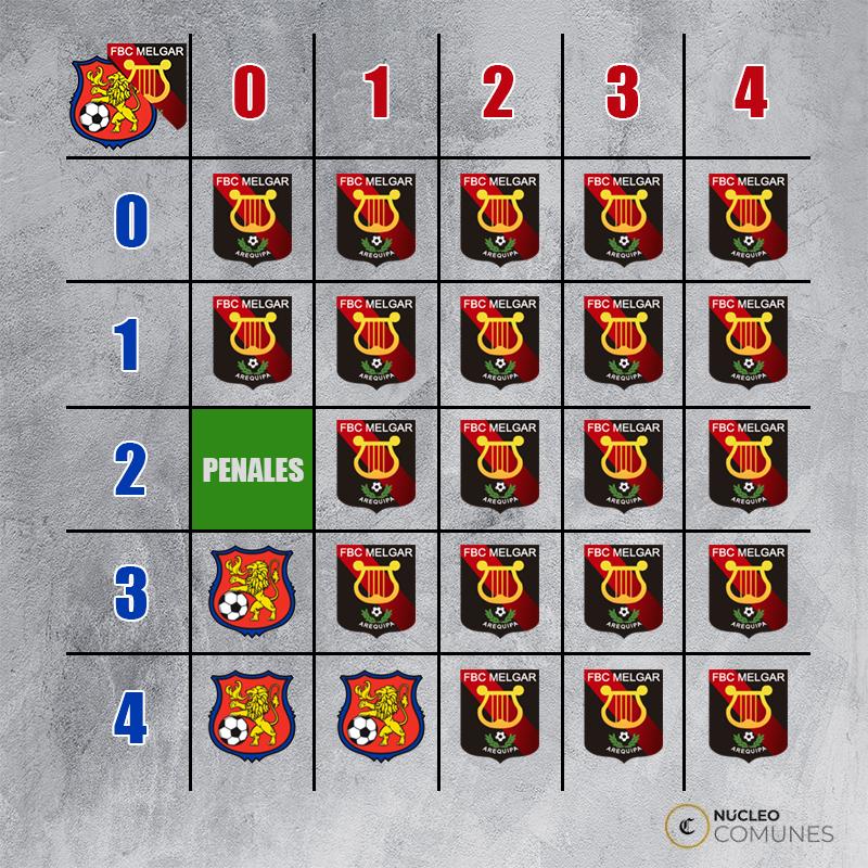 La combinación de estos resultados clasifica a melgar a la fase d grupos de la Copa Libertadores. (Foto: Núcleo GEC)