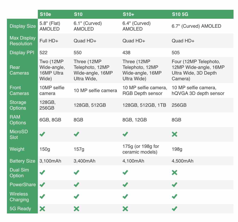 Especificaciones de las cámaras de los diferentes Samsung Galaxy S10. (Foto: TechCrunch)