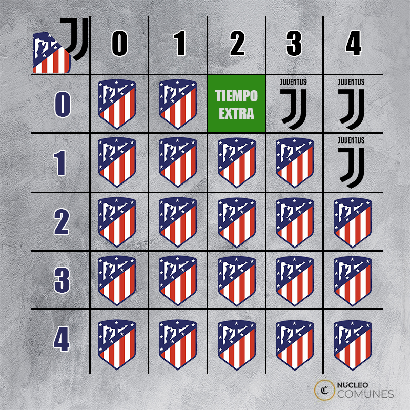 Dieciseis equipos están en busca de la 'orejona' de la Champions League. (Imagen tomada de Uefa / Ilustración Núcleo GEC)