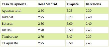Lo que pagan las casas de apuestas por en el Real Madrid vs. Barcelona por Copa del Rey. (Foto: Difusión)