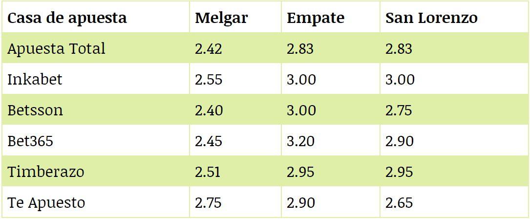 Lo que pagan las casas de apuestas en el choque entre Melgar y San Lorenzo. (Foto: Difusión)