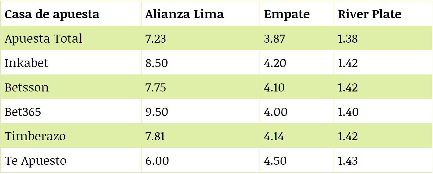 Lo que pagan las casas de apuestas en el choque entre Alianza Lima y River Plate. (Foto: Difusión)