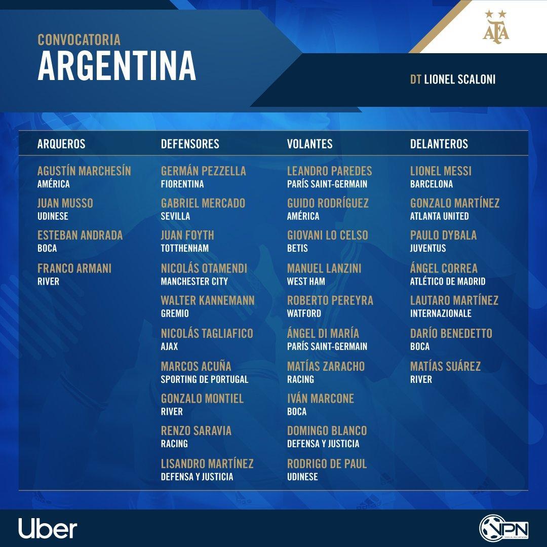 La lista de convocados de la selección de Argentina.