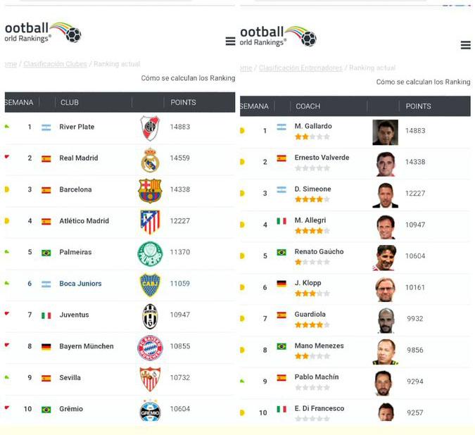 River Plate es el mejor del mundo y Marcelo Gallardo el mejor DT. (Foto: captura)