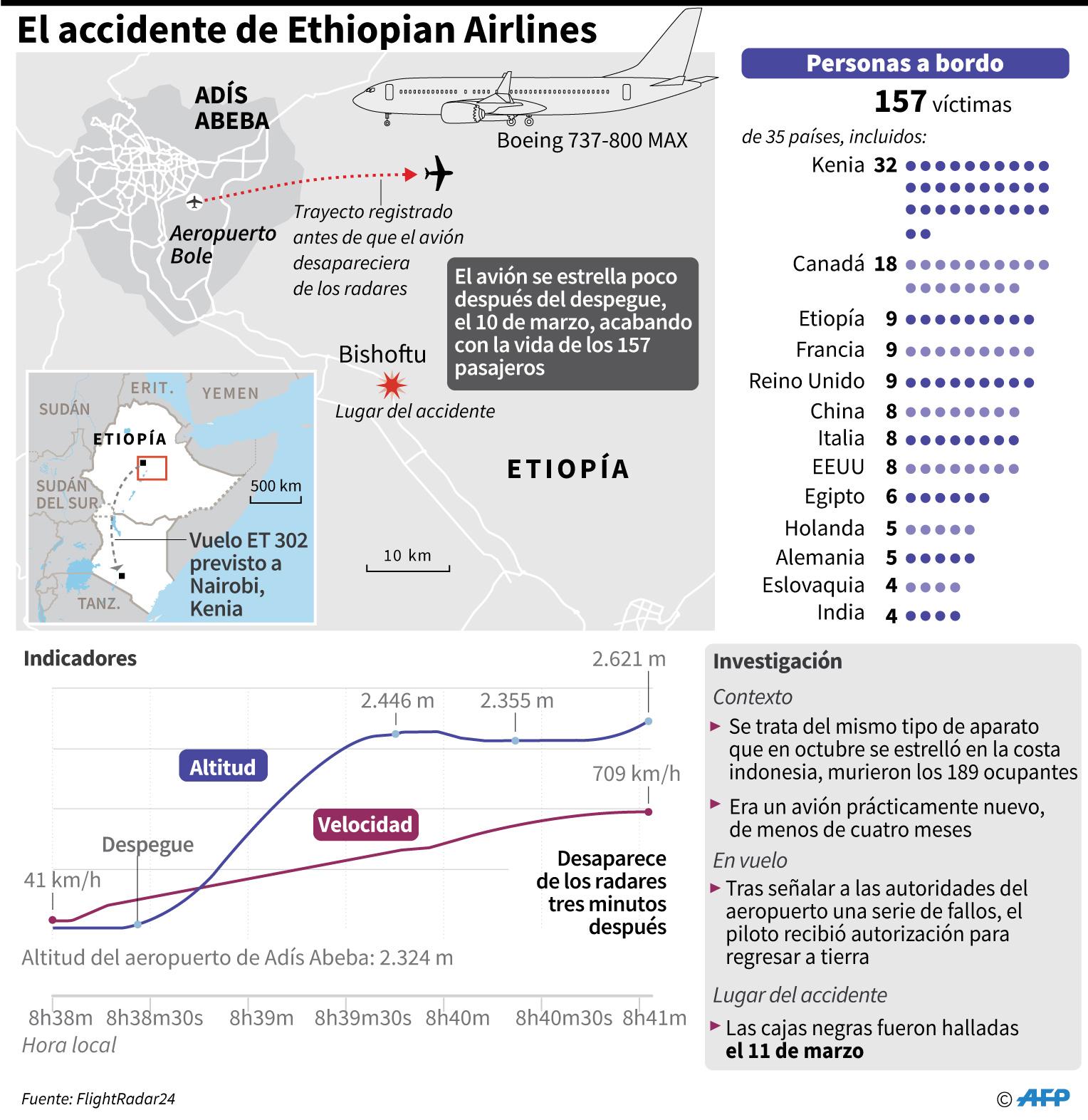 El accidente del vuelo Ethiopian Airlines ET302 del pasado domingo: mapa, gráfico sobre el vuelo, contexto y víctimas. (Foto: AFP)