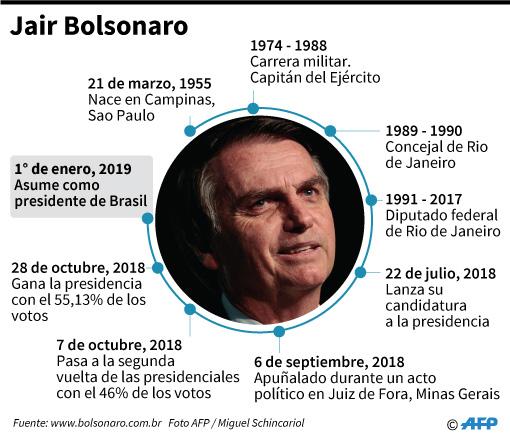Jair Bolsonaro cumple 100 días en el poder. (Foto: AFP)