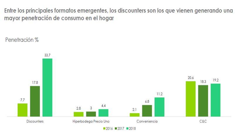 Penetración de consumo en el hogar en Lima. (Fuente: Kantar Worldpanel)