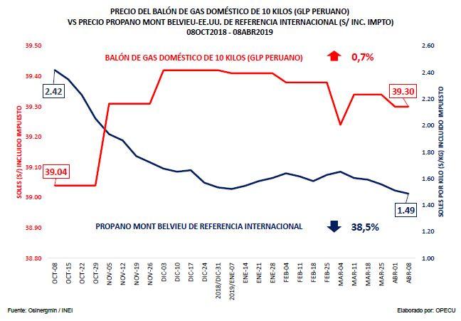 Comparación de precios del balón de gas peruano frente a su referente internacional (Fuente: Opecu)
