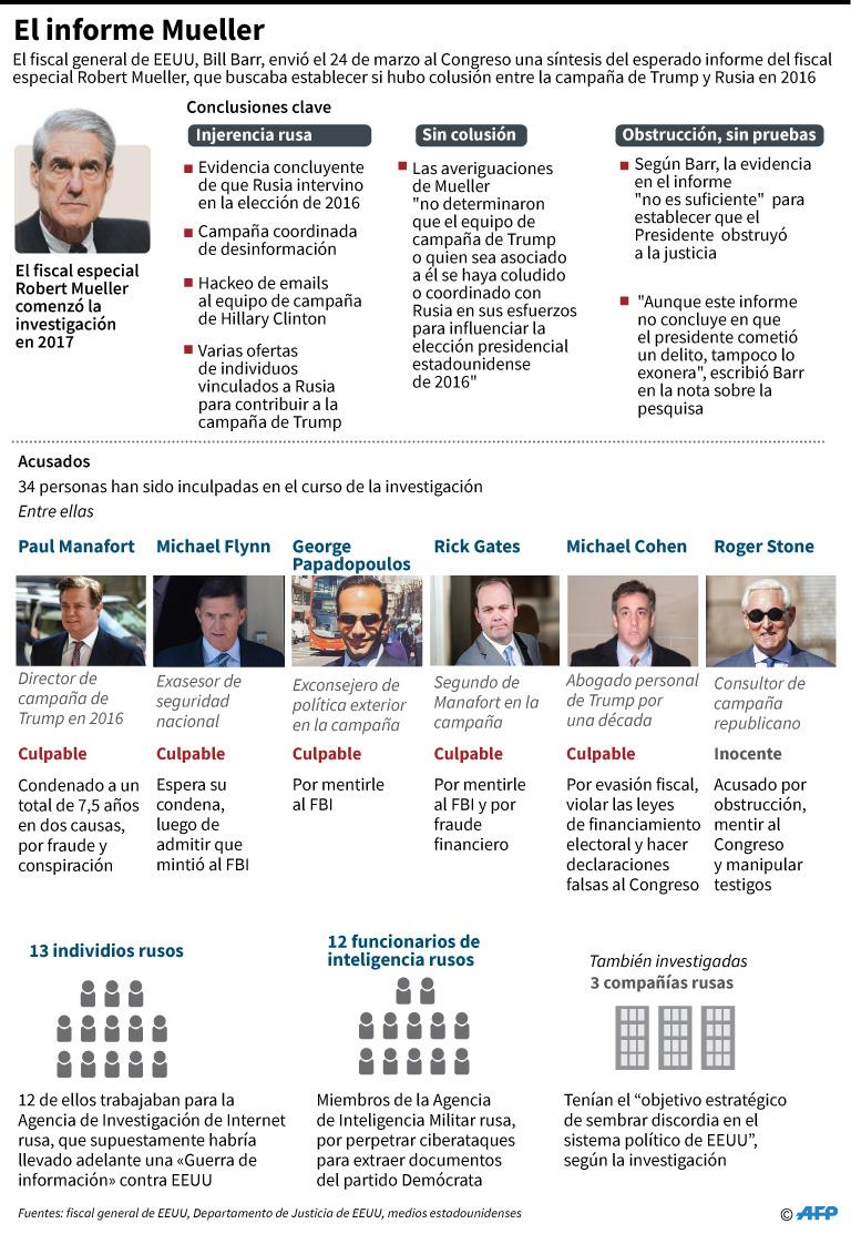 Conclusiones clave de la investigación que llevó a cabo el fiscal especial Robert Mueller. (Foto: AFP)