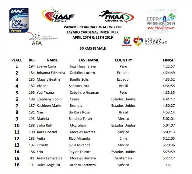 Evelyn Inga se quedó con el primer puesto femenino en los 50 km de Marcha Atlética en la Copa Panamericana en México. (Foto: @FEDEPEATLE)