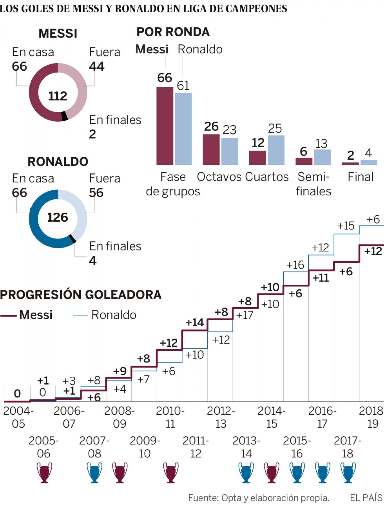 Fuente: El País de España / Opta