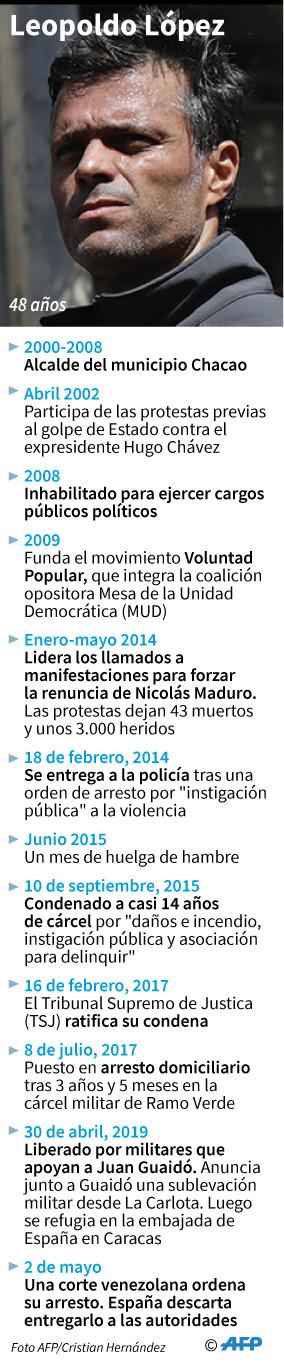 Ficha del líder opositor venezolano Leopoldo López. (AFP)
