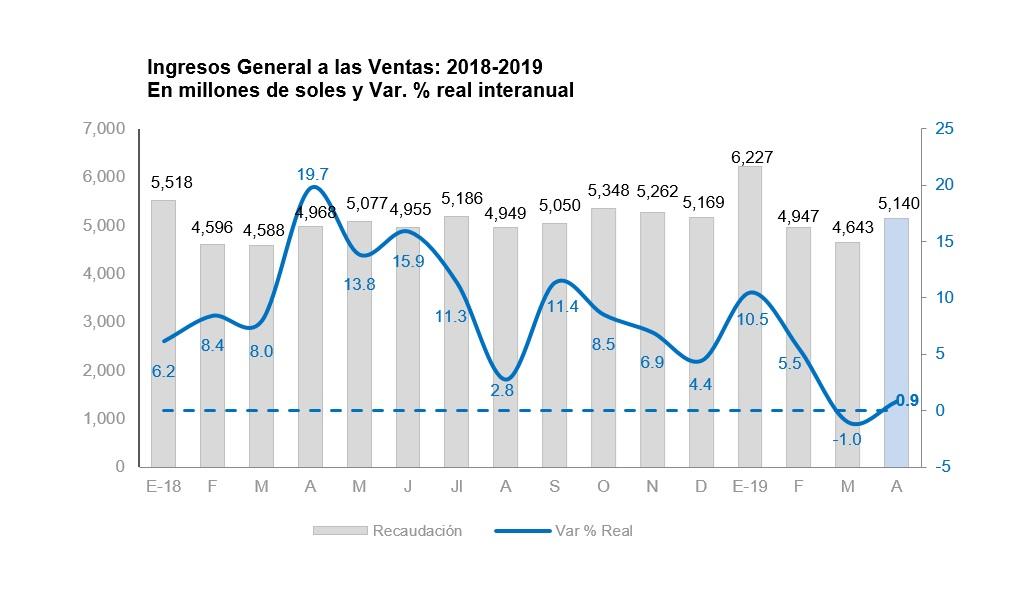 Impuesto General a las Ventas (IGV). (Cuadro: Sunat)