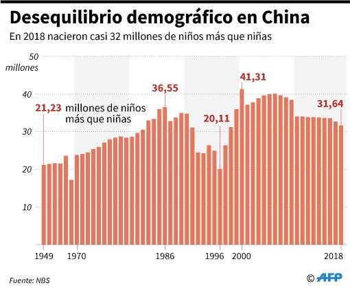 Evolución de los nacimientos de niños y niñas en China desde 1949 hasta 2018. (Foto: AFP)
