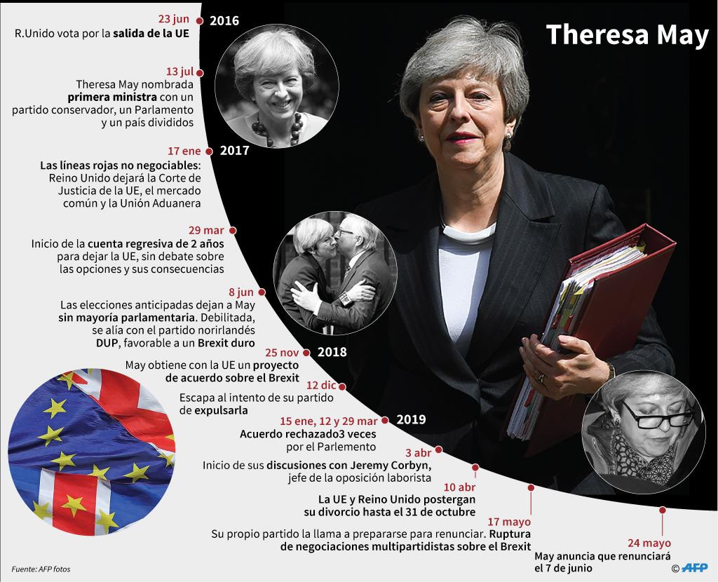 Theresa May y el Brexit desde 2016 hasta el anuncio de su dimisión. (AFP)