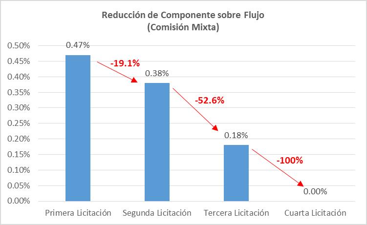 Reducción del componente sobre flujo en la comisión mixta. (Fuente: AAFP)