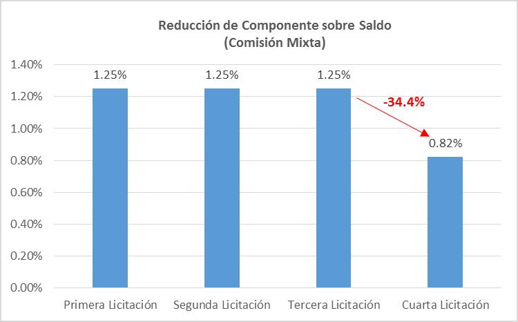 Reducción del componente sobre el saldo en la comisión mixta. (Fuente: AAFP)