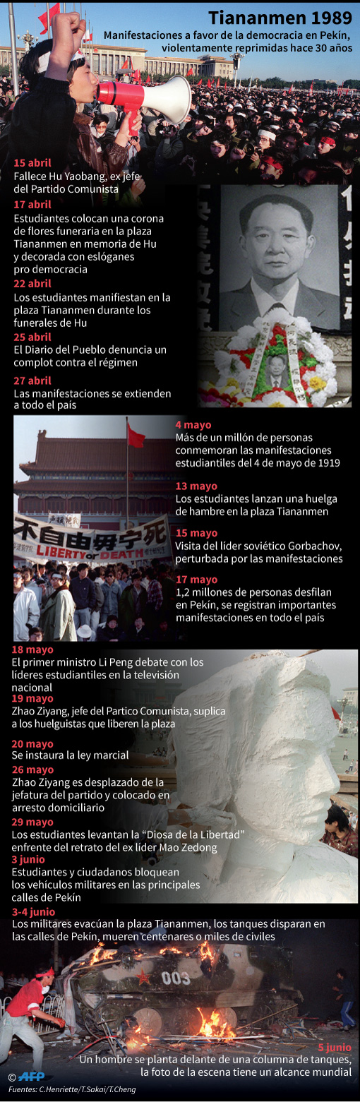 Cronología de las manifestaciones pro democráticas reprimidas violentamente en la plaza Tiananmen en 1989. (AFP)