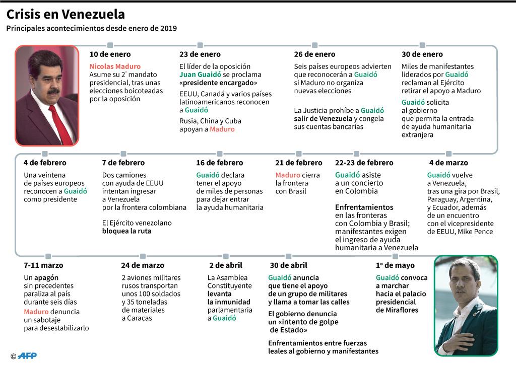 Momentos críticos en 2019 de la crisis en Venezuela. (AFP)