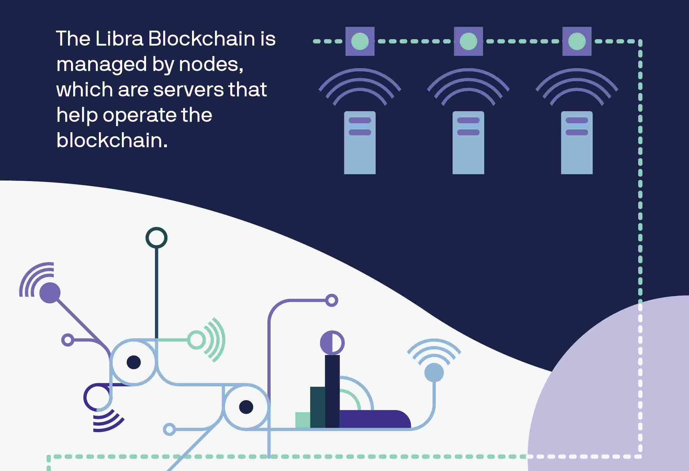 La Libra Blockchain es administrada por nodos, que son servidores que ayudan a operar la cadena de bloques o blockchains, la tecnología detrás de las criptomonedas. (Foto: Facebook)