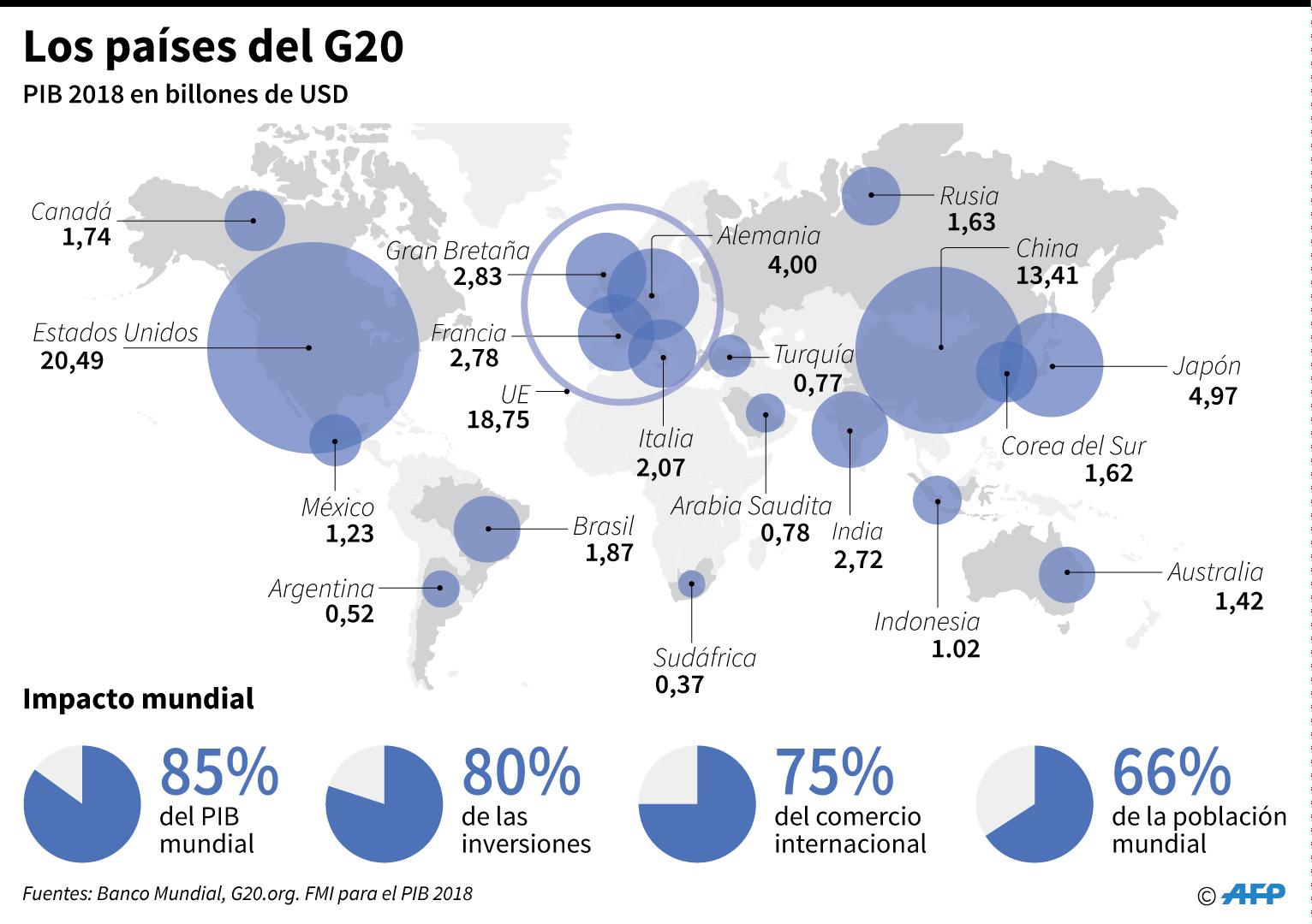 Gráfico con datos de los países del G20, de cara a la cumbre de Osaka, Japón, del 28 y 29 de junio. (AFP)