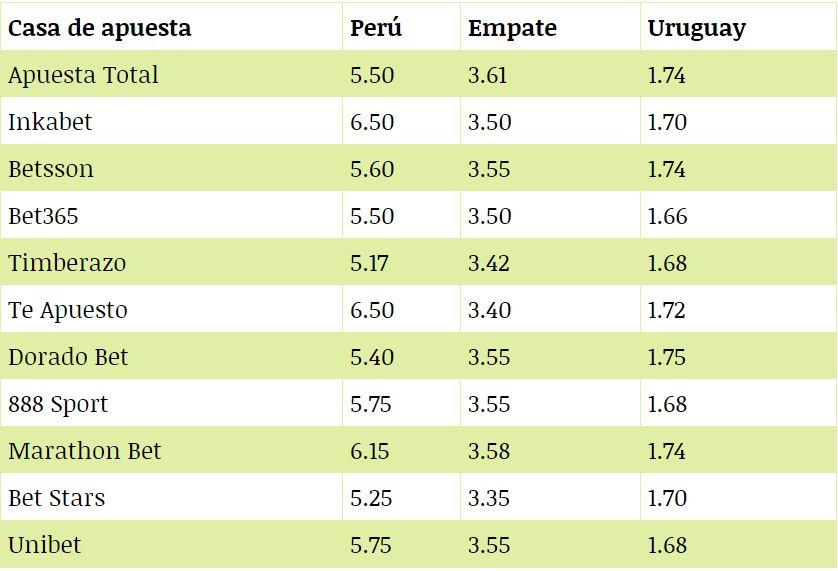 Lo que pagan las casas de apuestas en el duelo entre Perú y Uruguay por Copa América 2019.