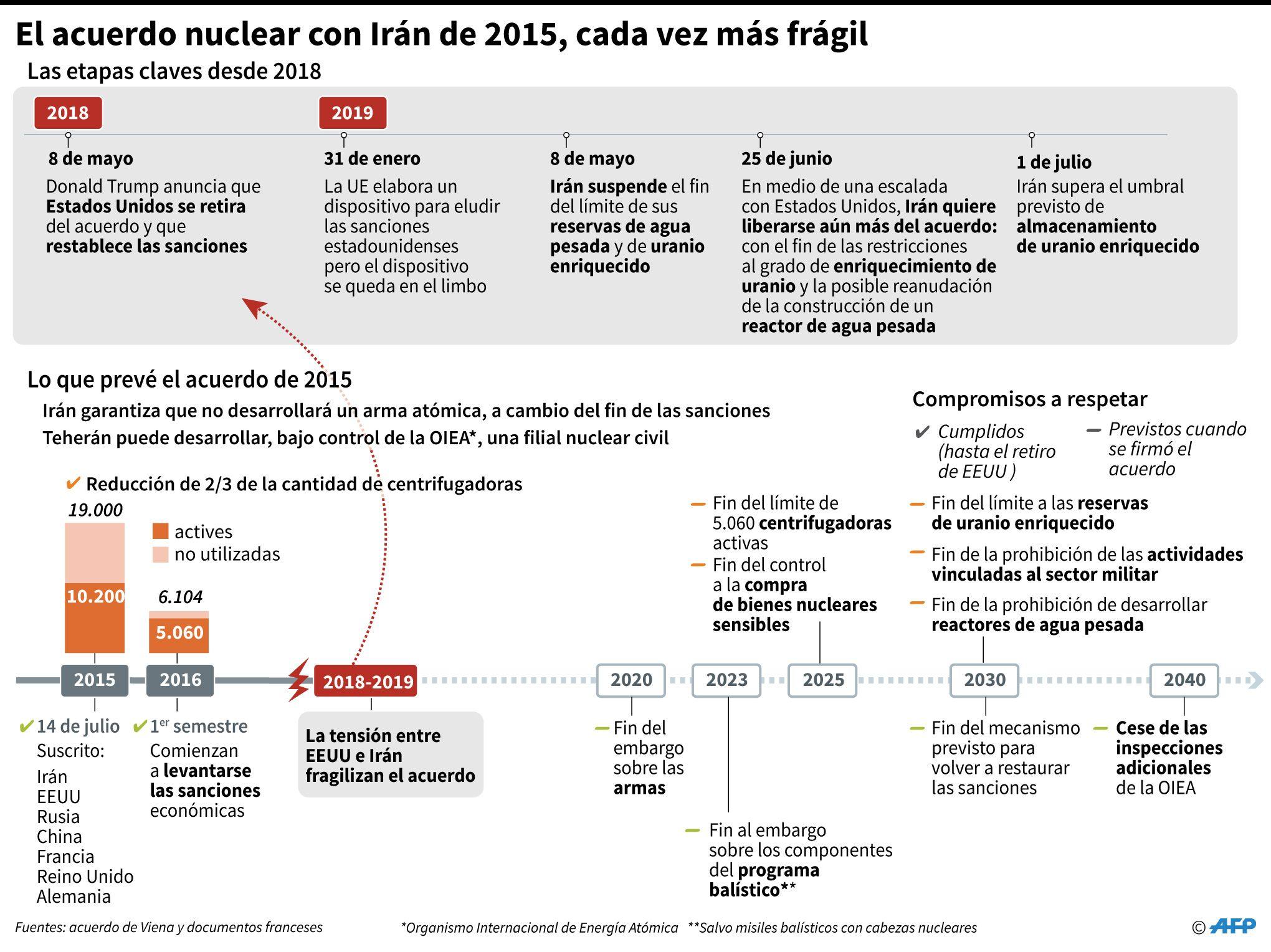 Un gráfico que explica cuán dañado se encuentra el acuerdo entre ambos países. (AFP)