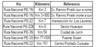 La resolución directorial señala estos puntos de control preventivo durante la aplicación de la restricción de circulación de vehículos. (Foto: Diario Oficial El Peruano)