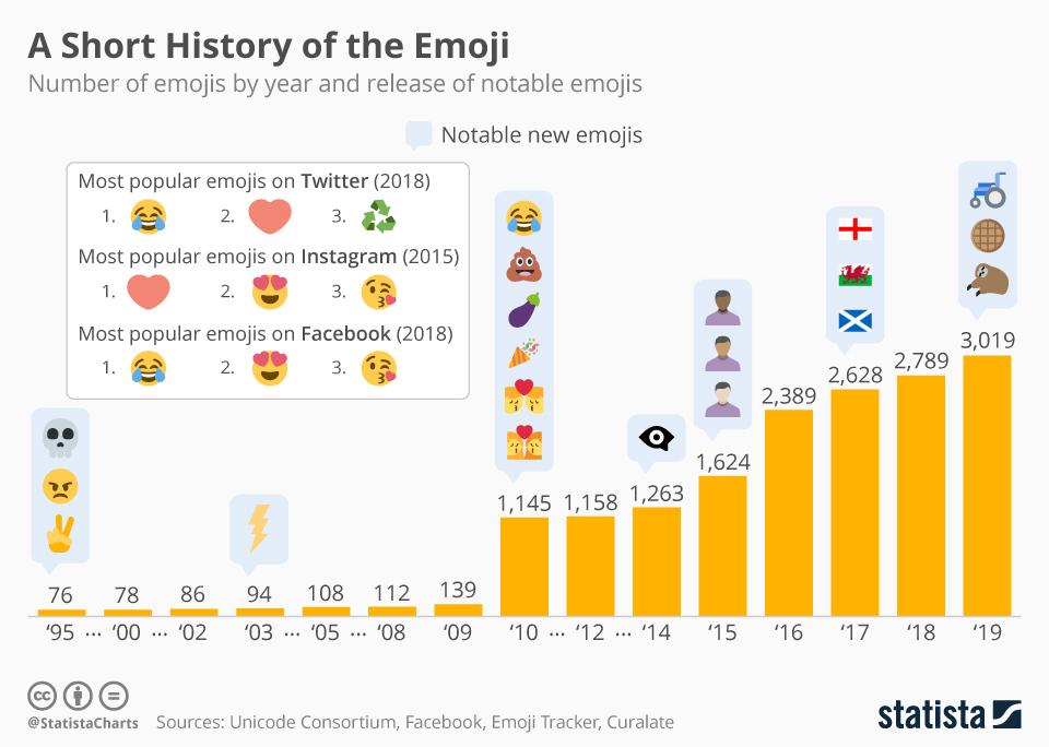 Uso de los emojis desde su salida en 1995. (Foto: Statista)