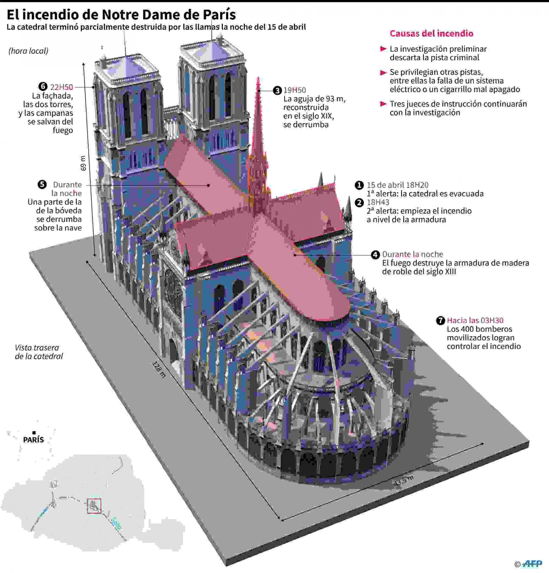 Gráfico en 3D de la catedral de Notre Dame de París, con el detalle de las etapas del incendio y las partes destruidas. AFP