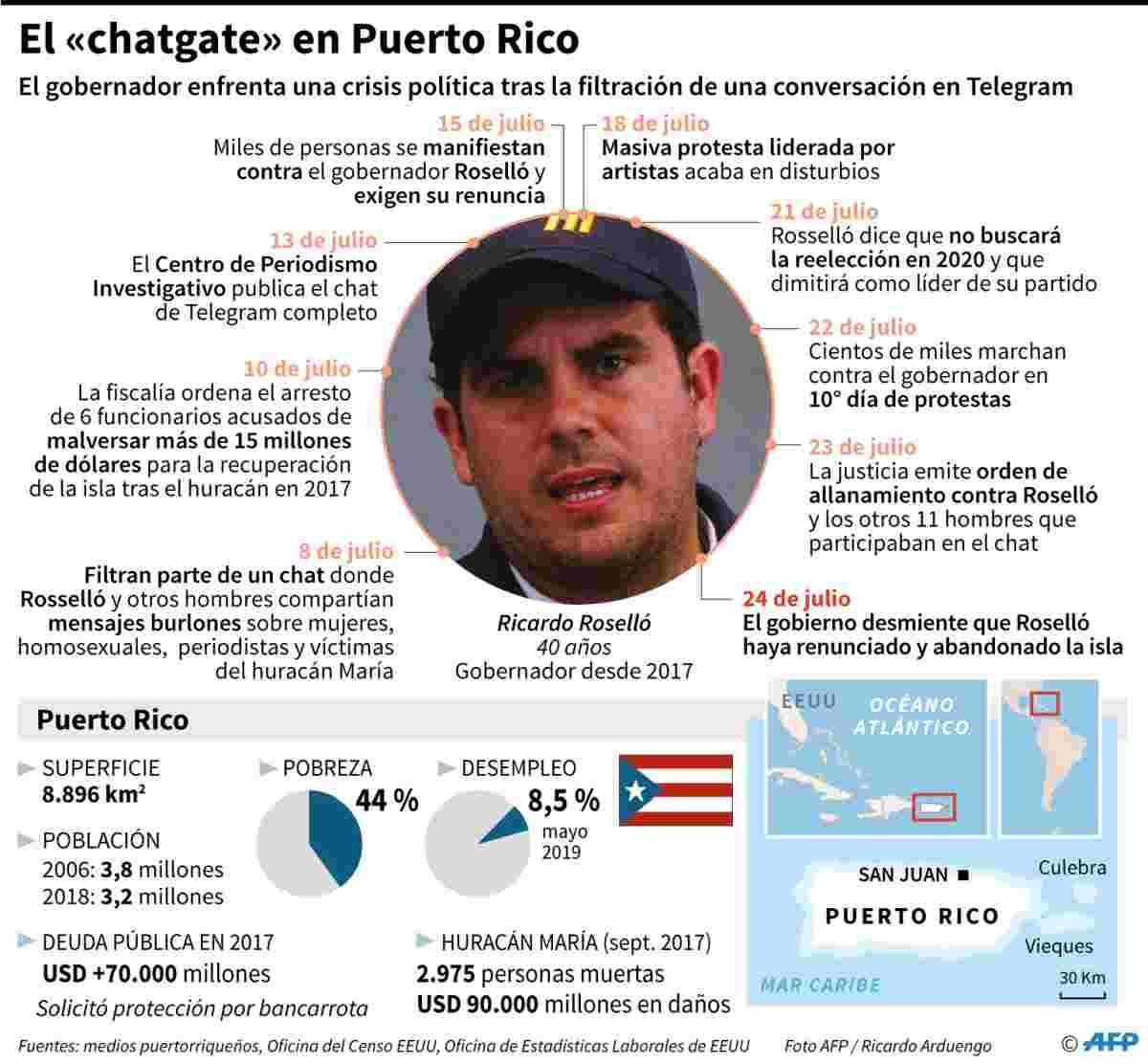 Principales acontecimientos de la crisis política que enfrenta el gobernador de Puerto Rico Ricardo Roselló. AFP