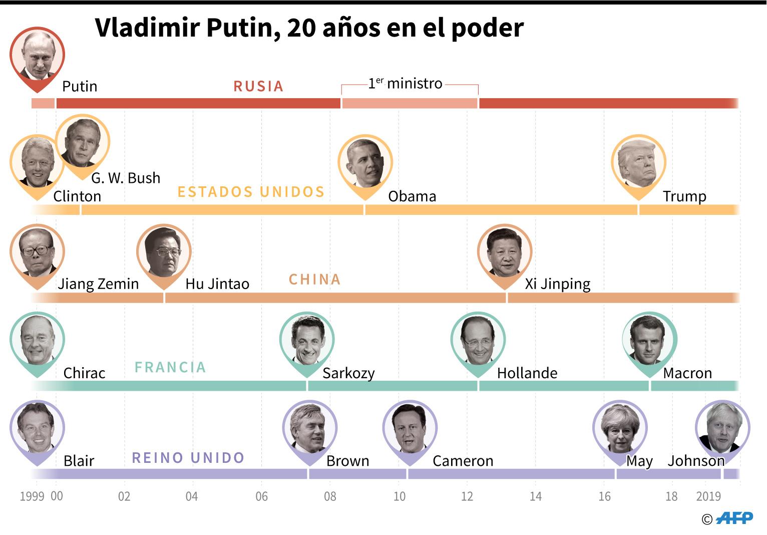 Gráfico de los 20 años en el poder del presidente ruso, Vladimir Plutin, comparando la duración de su mandato con la de los líderes de otras potencias mundiales. (AFP)