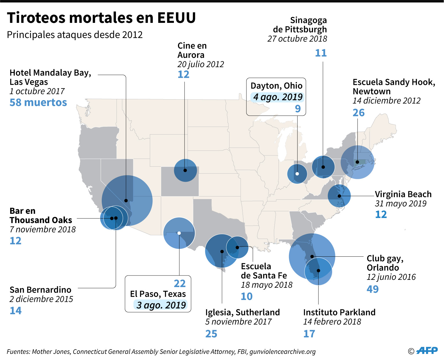 Mapa de Estados Unidos localizando las peores masacres por tiroteo desde 2012. (AFP)